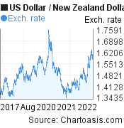 US Dollar to New Zealand Dollar (USD/NZD) 5 years forex chart, featured image