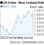 US Dollar to New Zealand Dollar (USD/NZD) 6 months forex chart, featured image