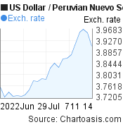 US Dollar to Peruvian Nuevo Sol (USD/PEN) 1 month forex chart, featured image