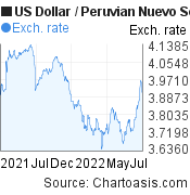 US Dollar to Peruvian Nuevo Sol (USD/PEN) 1 year forex chart, featured image