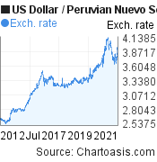 US Dollar to Peruvian Nuevo Sol (USD/PEN) 10 years forex chart, featured image
