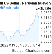 US Dollar to Peruvian Nuevo Sol (USD/PEN) 2 months forex chart, featured image