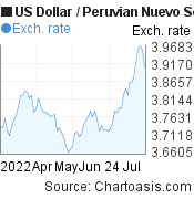 US Dollar to Peruvian Nuevo Sol (USD/PEN) 3 months forex chart, featured image