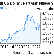 US Dollar to Peruvian Nuevo Sol (USD/PEN) 3 years forex chart, featured image