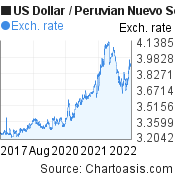 US Dollar to Peruvian Nuevo Sol (USD/PEN) 5 years forex chart, featured image