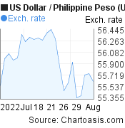 US Dollar to Philippine Peso (USD/PHP) 1 month forex chart, featured image