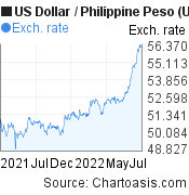 US Dollar to Philippine Peso (USD/PHP) 1 year forex chart, featured image