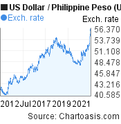 US Dollar to Philippine Peso (USD/PHP) 10 years forex chart, featured image
