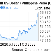 US Dollar to Philippine Peso (USD/PHP) 2 years forex chart, featured image