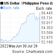 US Dollar to Philippine Peso (USD/PHP) 3 months forex chart, featured image