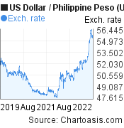 US Dollar to Philippine Peso (USD/PHP) 3 years forex chart, featured image