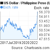 US Dollar to Philippine Peso (USD/PHP) 5 years forex chart, featured image
