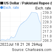 US Dollar to Pakistani Rupee (USD/PKR) 1 month forex chart, featured image
