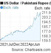 US Dollar to Pakistani Rupee (USD/PKR) 1 year forex chart, featured image