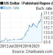 US Dollar to Pakistani Rupee (USD/PKR) 10 years forex chart, featured image