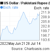 US Dollar to Pakistani Rupee (USD/PKR) 2 months forex chart, featured image