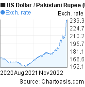 US Dollar to Pakistani Rupee (USD/PKR) 2 years forex chart, featured image