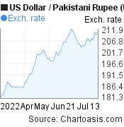 US Dollar to Pakistani Rupee (USD/PKR) 3 months forex chart, featured image