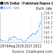 US Dollar to Pakistani Rupee (USD/PKR) 3 years forex chart, featured image