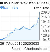 US Dollar to Pakistani Rupee (USD/PKR) 5 years forex chart, featured image
