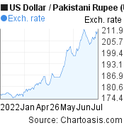 US Dollar to Pakistani Rupee (USD/PKR) 6 months forex chart, featured image
