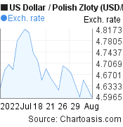 US Dollar to Polish Zloty (USD/PLN) 1 month forex chart, featured image