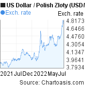 US Dollar to Polish Zloty (USD/PLN) 1 year forex chart, featured image