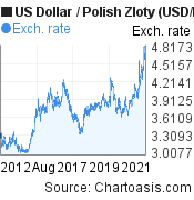 US Dollar to Polish Zloty (USD/PLN) 10 years forex chart, featured image