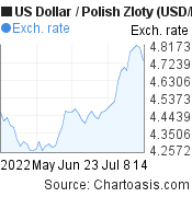 US Dollar to Polish Zloty (USD/PLN) 2 months forex chart, featured image