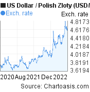 US Dollar to Polish Zloty (USD/PLN) 2 years forex chart, featured image