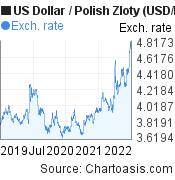 US Dollar to Polish Zloty (USD/PLN) 3 years forex chart, featured image