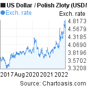 US Dollar to Polish Zloty (USD/PLN) 5 years forex chart, featured image
