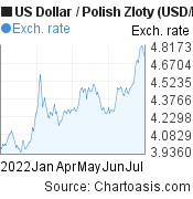 US Dollar to Polish Zloty (USD/PLN) 6 months forex chart, featured image
