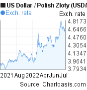 US Dollar to Polish Zloty (USD/PLN) forex chart, featured image