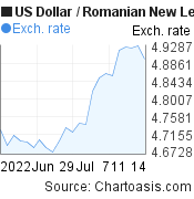 US Dollar to Romanian New Leu (USD/RON) 1 month forex chart, featured image