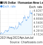 US Dollar to Romanian New Leu (USD/RON) 1 year forex chart, featured image