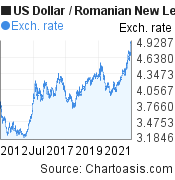 US Dollar to Romanian New Leu (USD/RON) 10 years forex chart, featured image