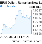 US Dollar to Romanian New Leu (USD/RON) 2 months forex chart, featured image