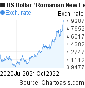 US Dollar to Romanian New Leu (USD/RON) 2 years forex chart, featured image