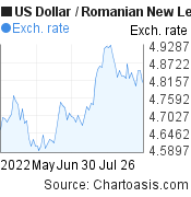 US Dollar to Romanian New Leu (USD/RON) 3 months forex chart, featured image