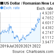US Dollar to Romanian New Leu (USD/RON) 3 years forex chart, featured image