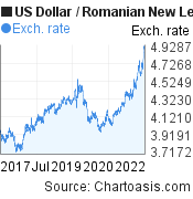 US Dollar to Romanian New Leu (USD/RON) 5 years forex chart, featured image