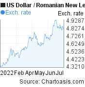 US Dollar to Romanian New Leu (USD/RON) 6 months forex chart, featured image