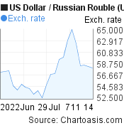 US Dollar to Russian Rouble (USD/RUB) 1 month forex chart, featured image