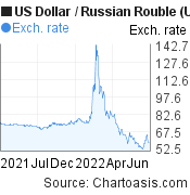 US Dollar to Russian Rouble (USD/RUB) 1 year forex chart, featured image