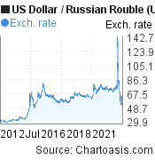 US Dollar to Russian Rouble (USD/RUB) 10 years forex chart, featured image