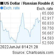 US Dollar to Russian Rouble (USD/RUB) 2 months forex chart, featured image