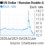 US Dollar to Russian Rouble (USD/RUB) 2 years forex chart, featured image