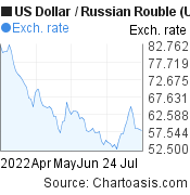 US Dollar to Russian Rouble (USD/RUB) 3 months forex chart, featured image