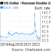 US Dollar to Russian Rouble (USD/RUB) 3 years forex chart, featured image